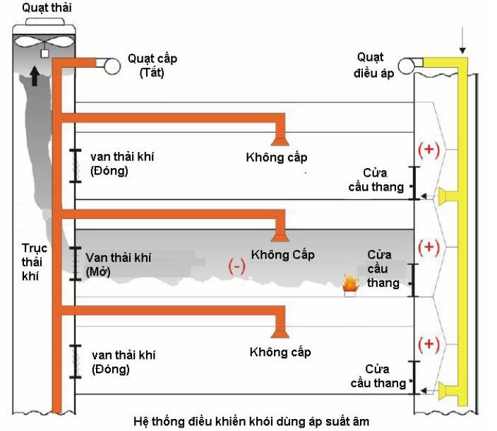 Cung cấp quạt hướng trục phòng nổ, tăng áp buồng thang, cầu thang